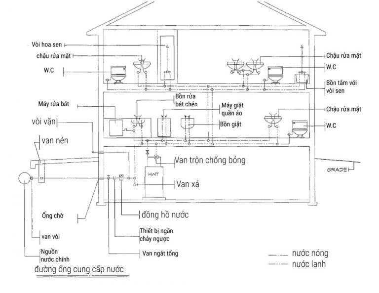 Sơ đồ cấp nước sinh hoạt trong nhà